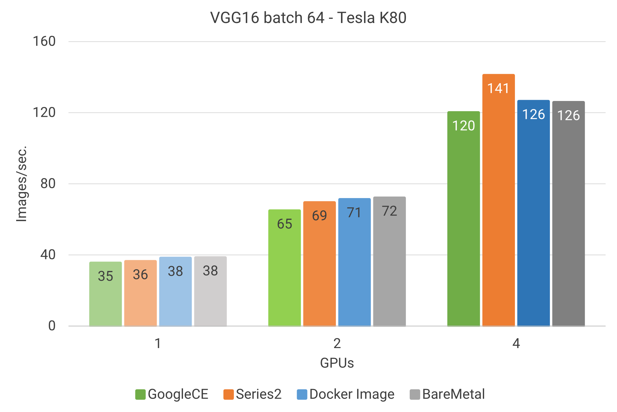 Training: VGG16 model with Tesla K80 on various machines.